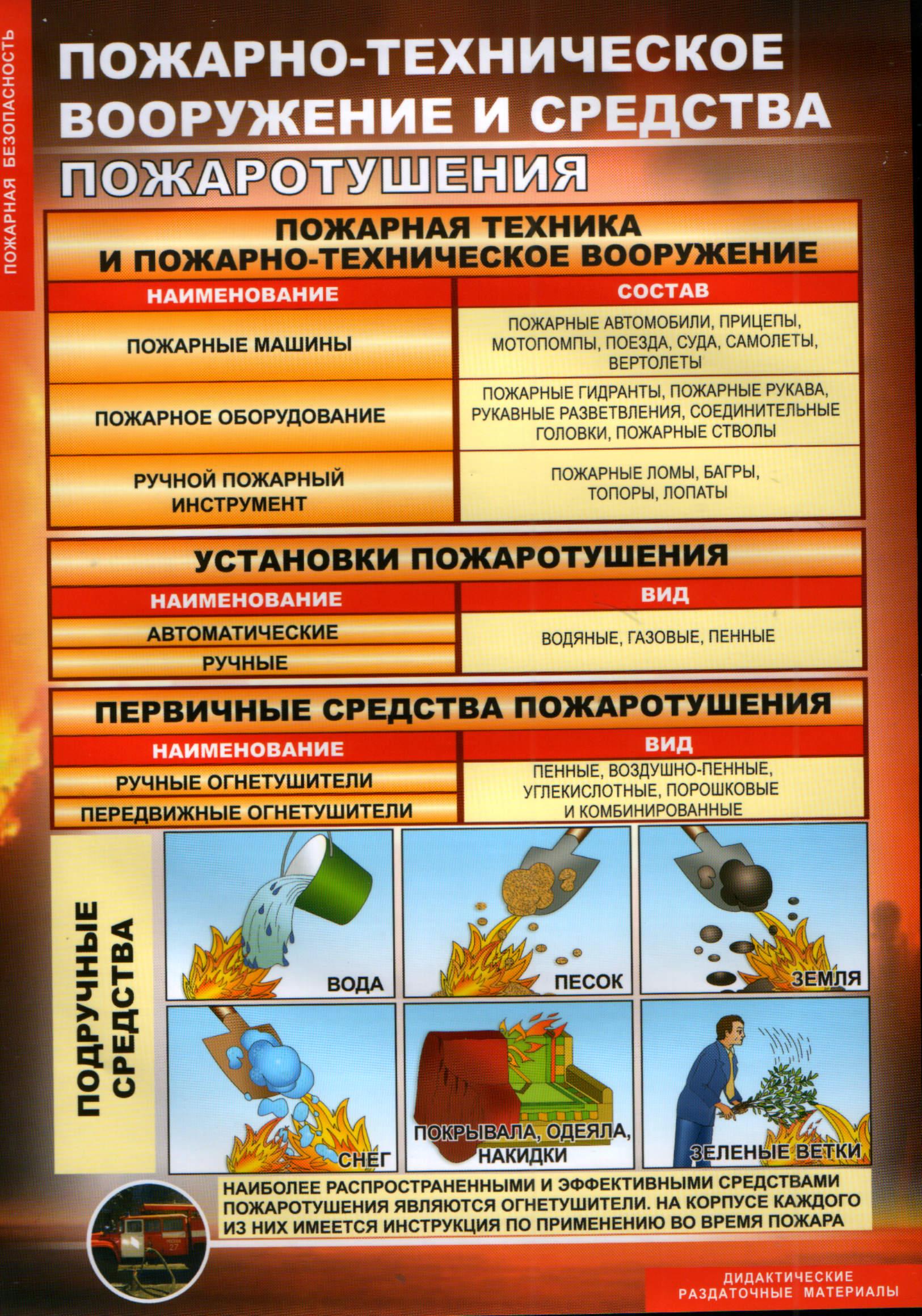 Инструкция По Охране Зданий Жилых Помещений